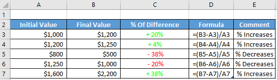 Result of the above actions. If the percentage is positive, it will show in green color and if the percentage is negative, it will show in the red color.