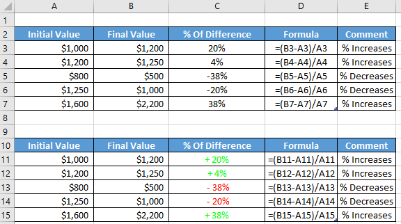 Percentage Difference Between Two Numbers in Excel