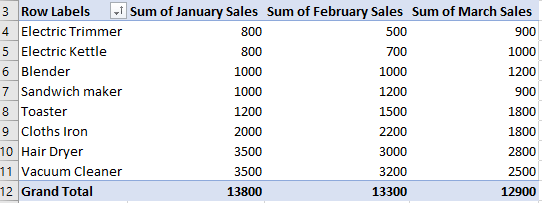 Sort Pivot Table by Values