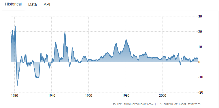 USA inflation from the year 1920 to 2018