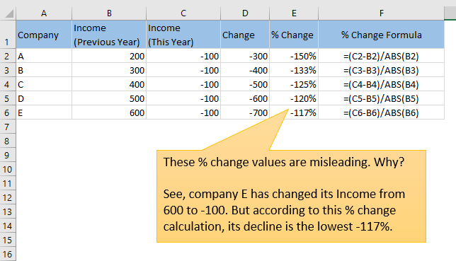 percent change of negative numbers using Shifting Method