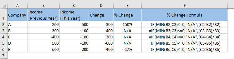 Use of IF and MIN Functions in Excel