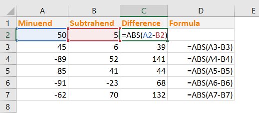 Use of Excel ABS Function