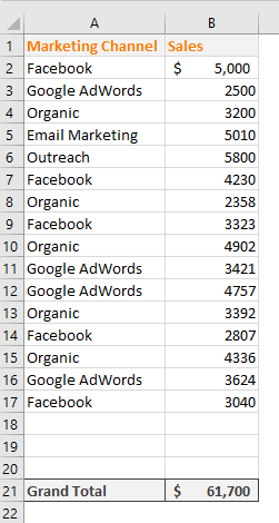 Sales data from different marketing channels