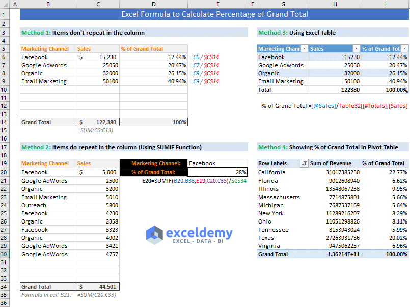 Excel formula to calculate percentage of grand total (4 Easy