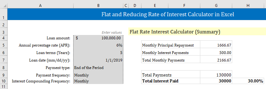 Flat rate of interest calculation