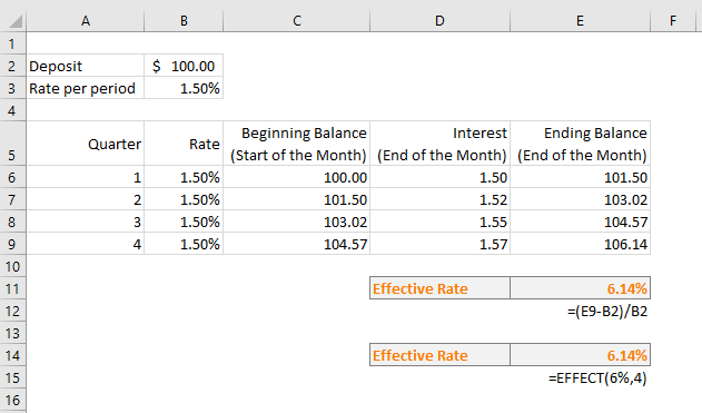Calculating effective interest rate in two ways. Using Excel's Effect function and Using direct method
