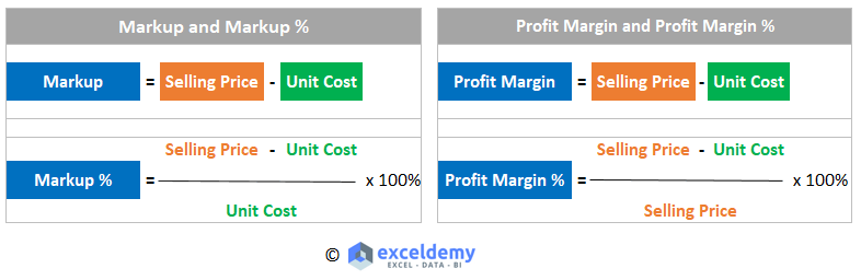 Markup Percentage and Profit Margin Percentage Formulas