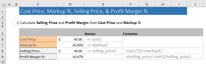 Calculation of Markup % and selling price from the cost price