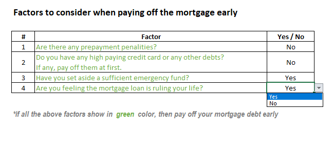Mortgage loan prepayment check list