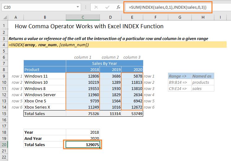 Comma Operator with Index Function