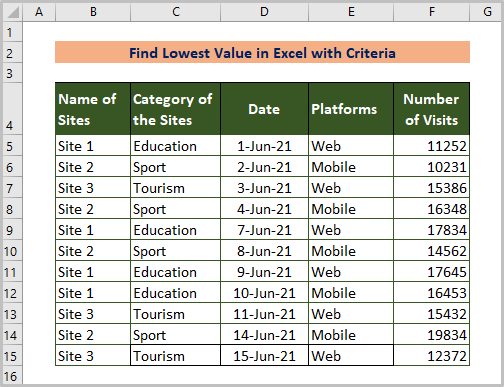 Datase for Finding Lowest Value in Excel