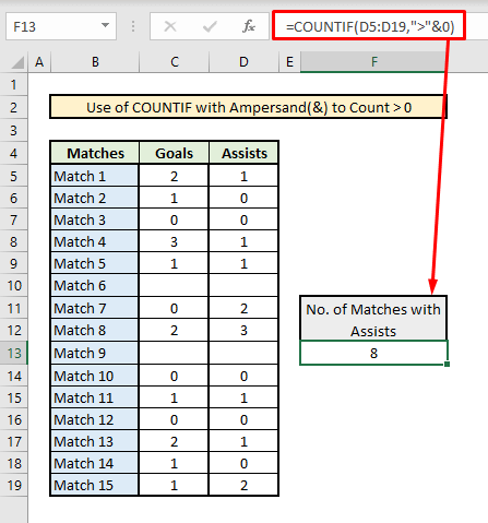 countif greater than 0 zero with ampersand