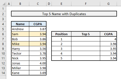 find top 5 values and names with duplicates