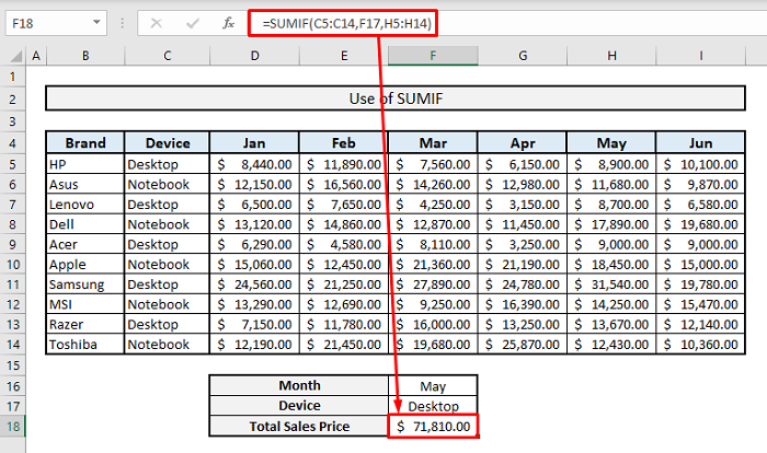 sumif introduction in excel
