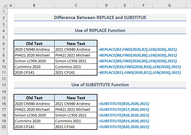 difference between replace and substitute functions in excel