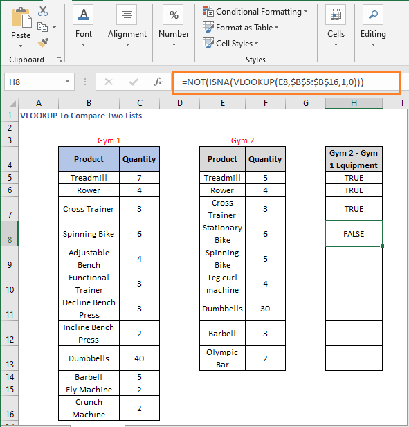 NOT - ISNA-VLOOKUP formula result 2 - VLOOKUP To Compare Two Lists