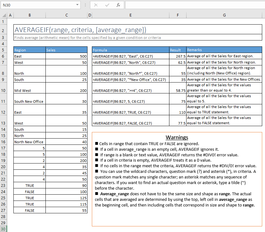 averageif function excel syntax and examples