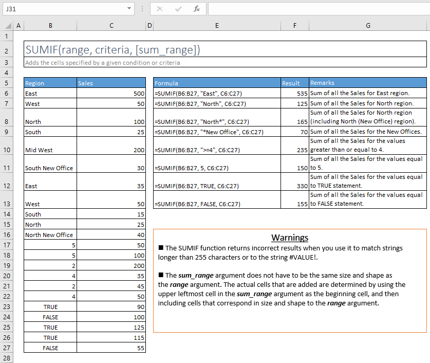 sumif function excel syntax and examples