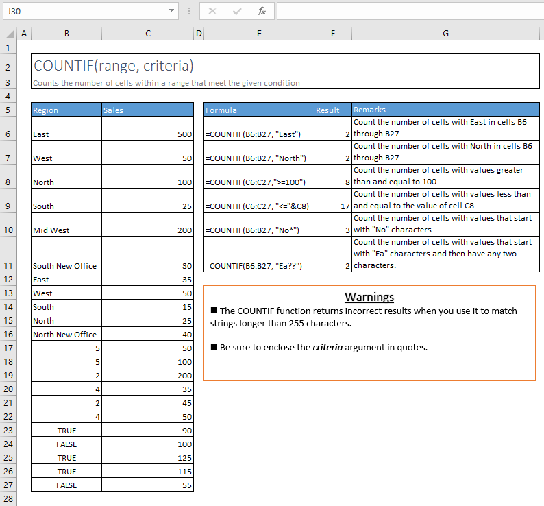 countif function excel syntax and examples