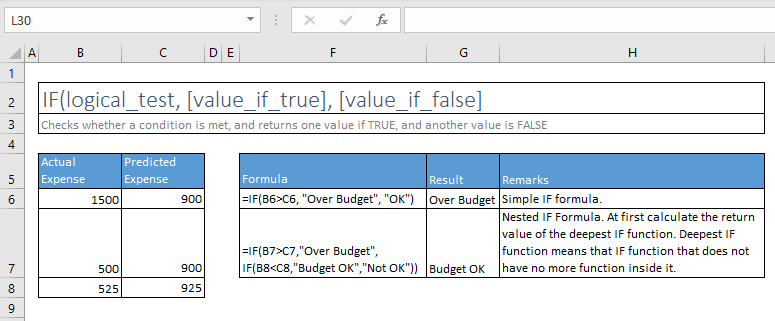 if function excel syntax and examples