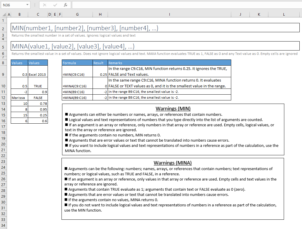min and mina functions excel syntax and examples