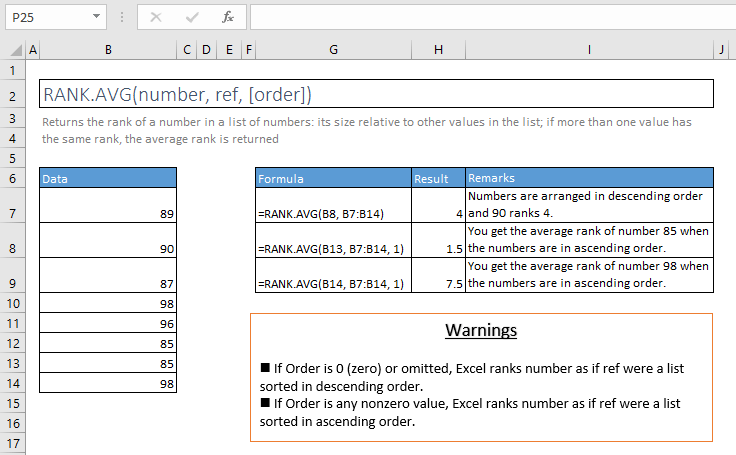 rank.avg function excel syntax and examples