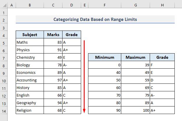 Categorizing Data Based on Range Limits with VLOOKUP