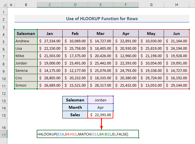 Use of HLOOKUP Function to Look for Rows in Excel