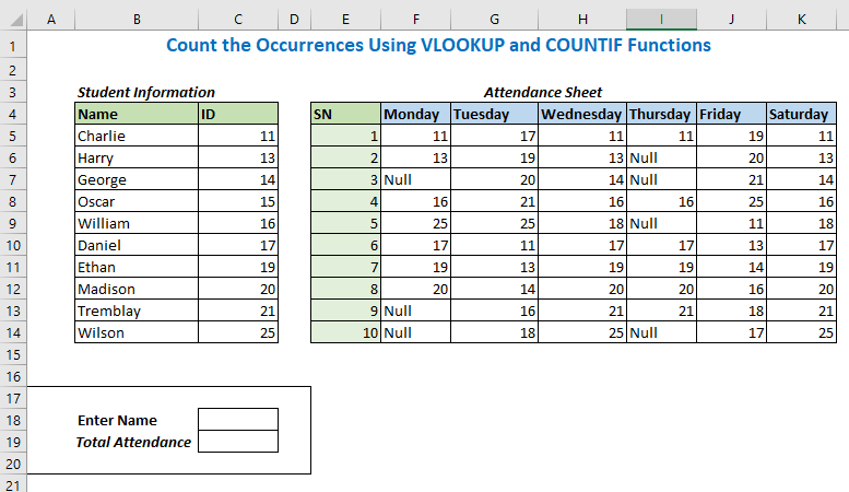 Count the Occurrences Using VLOOKUP and COUNTIF Functions
