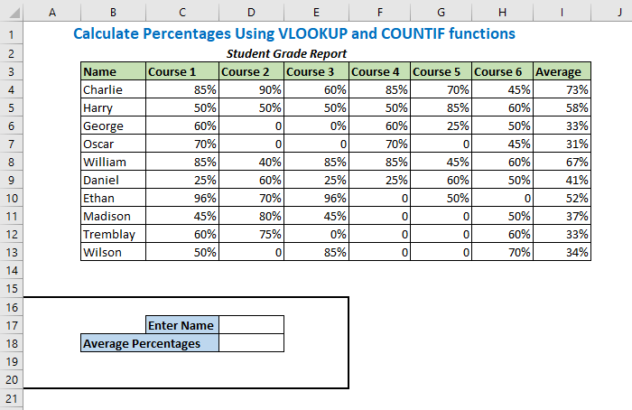 Calculate Percentages Using VLOOKUP and COUNTIF functions