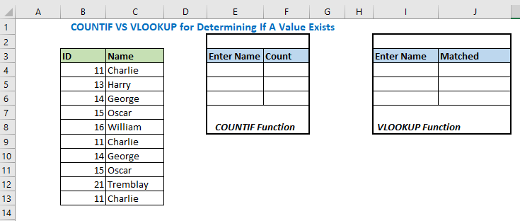 COUNTIF vs VLOOKUP for Determining If a Value Exists